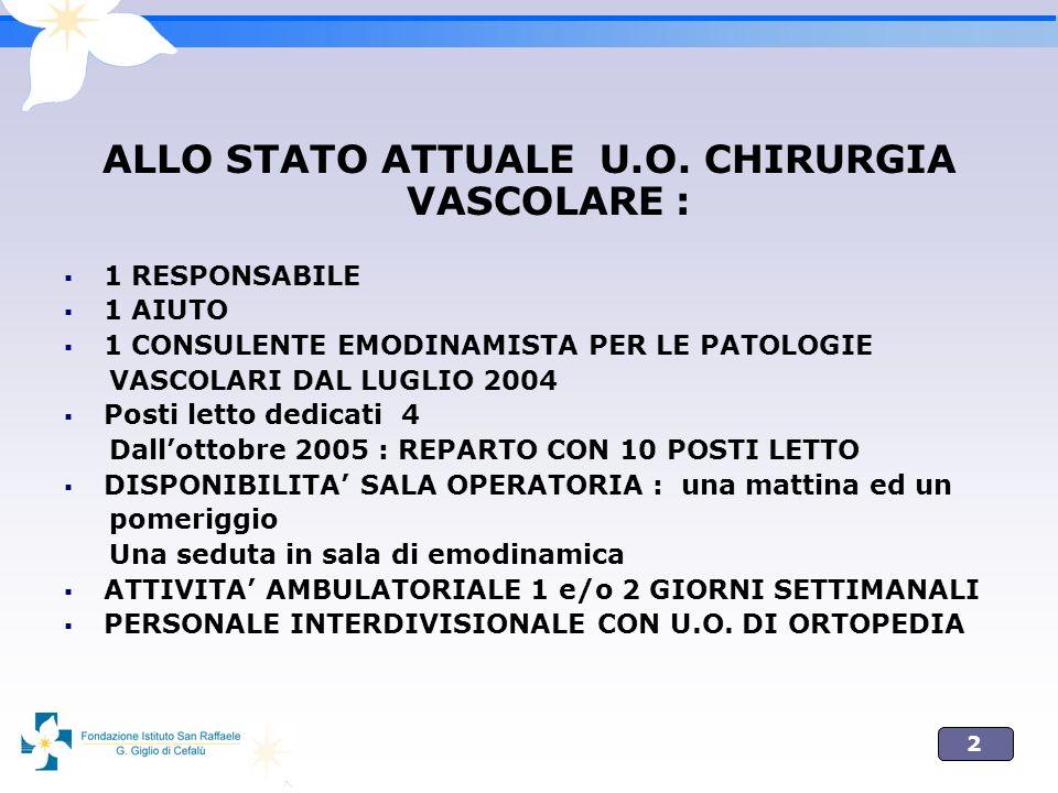 2 ALLO STATO ATTUALE U.O. CHIRURGIA VASCOLARE : 1 RESPONSABILE 1 AIUTO 1 CONSULENTE EMODINAMISTA PER LE PATOLOGIE VASCOLARI DAL LUGLIO 2004 Posti lett