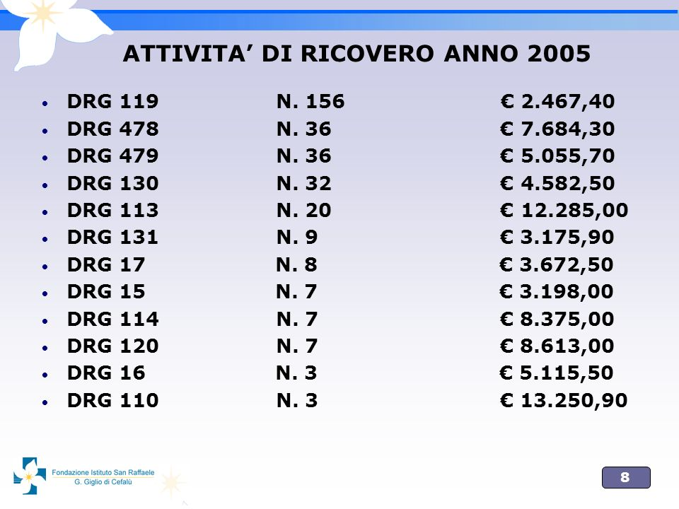 8 ATTIVITA DI RICOVERO ANNO 2005 DRG 119 N. 156 2.467,40 DRG 478 N. 36 7.684,30 DRG 479 N. 36 5.055,70 DRG 130 N. 32 4.582,50 DRG 113 N. 20 12.285,00