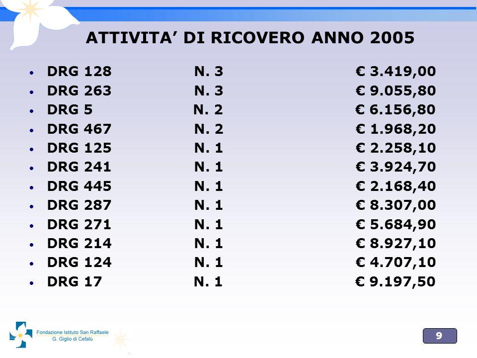 9 ATTIVITA DI RICOVERO ANNO 2005 DRG 128 N. 3 3.419,00 DRG 263 N. 3 9.055,80 DRG 5 N. 2 6.156,80 DRG 467 N. 2 1.968,20 DRG 125 N. 1 2.258,10 DRG 241 N