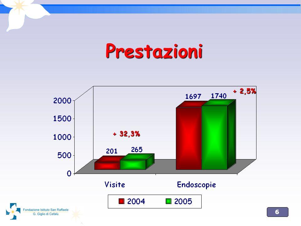6 Prestazioni + 32,3% + 2,5%