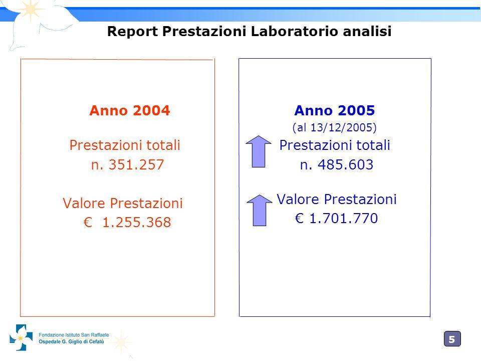5 Report Prestazioni Laboratorio analisi Anno 2004 Prestazioni totali n. 351.257 Valore Prestazioni 1.255.368 Anno 2005 (al 13/12/2005) Prestazioni to