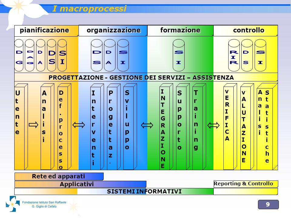 9 organizzazione formazione pianificazione controllo PROGETTAZIONE - GESTIONE DEI SERVIZI – ASSISTENZA UtenteUtente AnalisiAnalisi Def.processoDef.processo InterventiInterventi Progettaz.Progettaz.