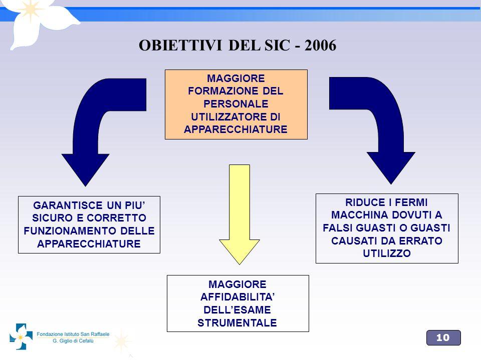 10 OBIETTIVI DEL SIC - 2006 MAGGIORE FORMAZIONE DEL PERSONALE UTILIZZATORE DI APPARECCHIATURE MAGGIORE AFFIDABILITA DELLESAME STRUMENTALE RIDUCE I FER
