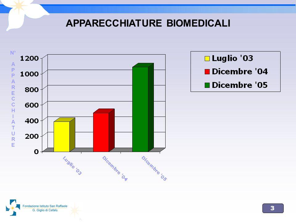 3 APPARECCHIATURE BIOMEDICALI N° A P A R E C H I A T U R E
