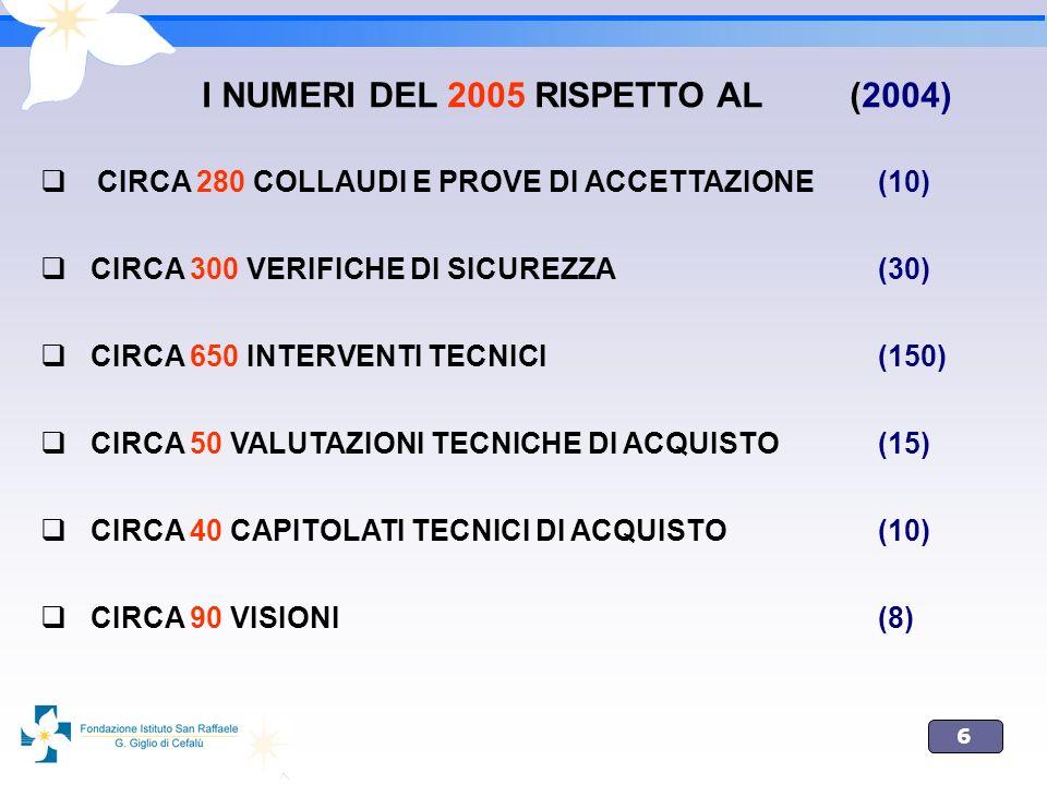 6 I NUMERI DEL 2005 RISPETTO AL (2004) CIRCA 280 COLLAUDI E PROVE DI ACCETTAZIONE (10) CIRCA 300 VERIFICHE DI SICUREZZA (30) CIRCA 650 INTERVENTI TECN