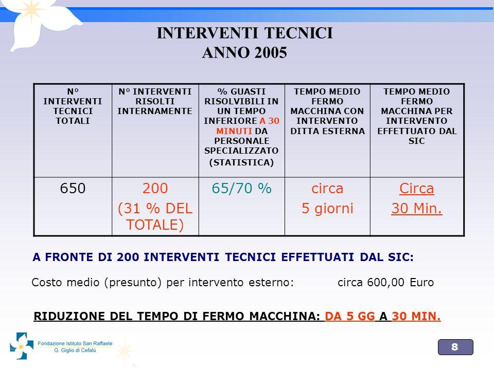 9 OBIETTIVI DEL SIC - 2006 MAGGIORI INTERVENTI RISOLTI INTERNAMENTE LIMITANO I MANCATI RICAVI DOVUTI AL FERMO MACCHINA RIDUCONO I TEMPI DI FERMO MACCHINA ABBASSANO I COSTI DI MANUTENZIONE ESTERNA MAGGIORE CONTINUITA DELLEROGAZIONE DEI SERVIZI SANITARI (SODDISFAZIONE DELLUTENZA)