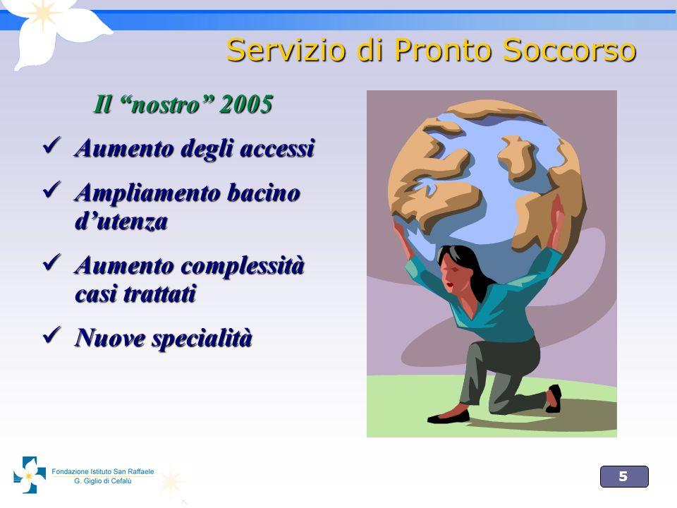 5 Servizio di Pronto Soccorso Il nostro 2005 Aumento degli accessi Aumento degli accessi Ampliamento bacino dutenza Ampliamento bacino dutenza Aumento