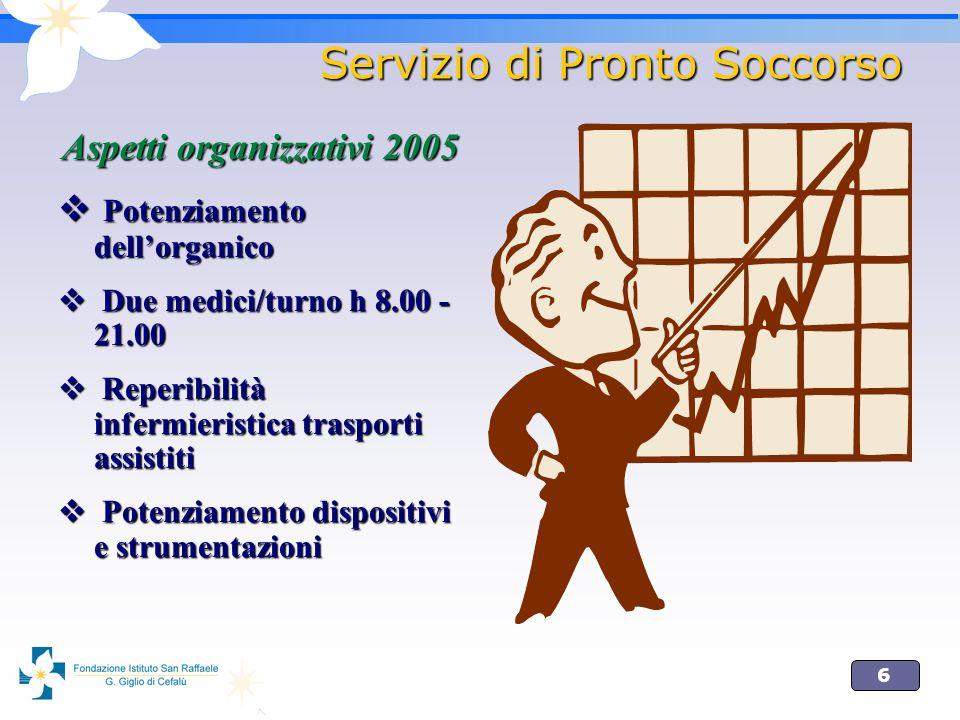 6 Servizio di Pronto Soccorso Aspetti organizzativi 2005 Potenziamento dellorganico Potenziamento dellorganico Due medici/turno h 8.00 - 21.00 Due med