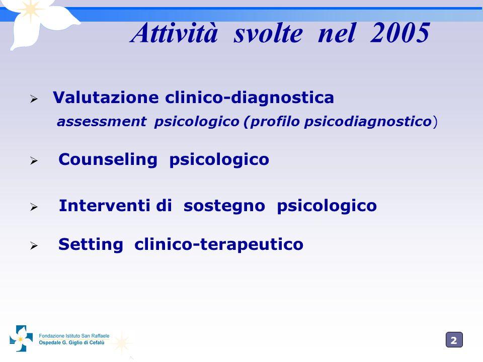 2 Attività svolte nel 2005 Valutazione clinico-diagnostica assessment psicologico (profilo psicodiagnostico) Counseling psicologico Interventi di sostegno psicologico Setting clinico-terapeutico