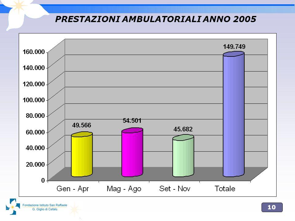 10 PRESTAZIONI AMBULATORIALI ANNO 2005