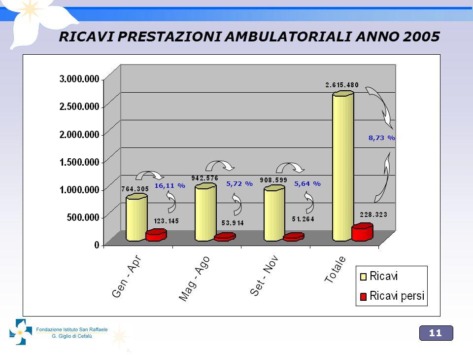 11 RICAVI PRESTAZIONI AMBULATORIALI ANNO 2005 16,11 % 5,72 % 5,64 % 8,73 %