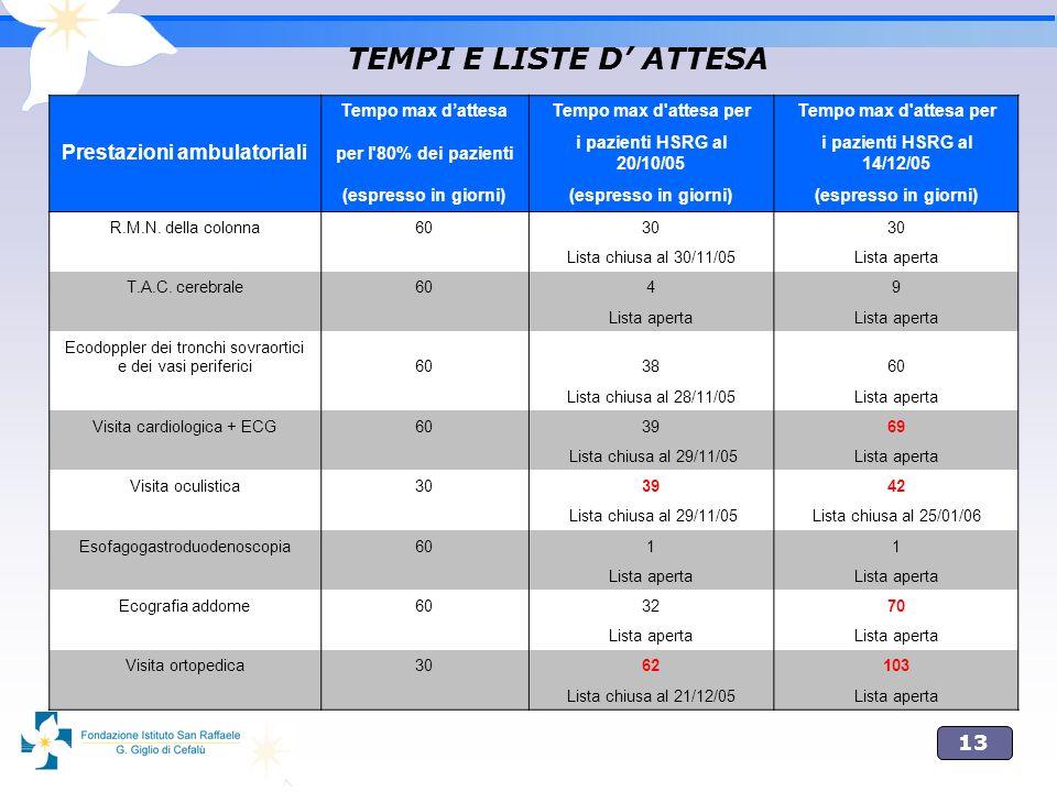 13 TEMPI E LISTE D ATTESA Tempo max dattesaTempo max d'attesa per Prestazioni ambulatoriali per l'80% dei pazienti i pazienti HSRG al 20/10/05 i pazie