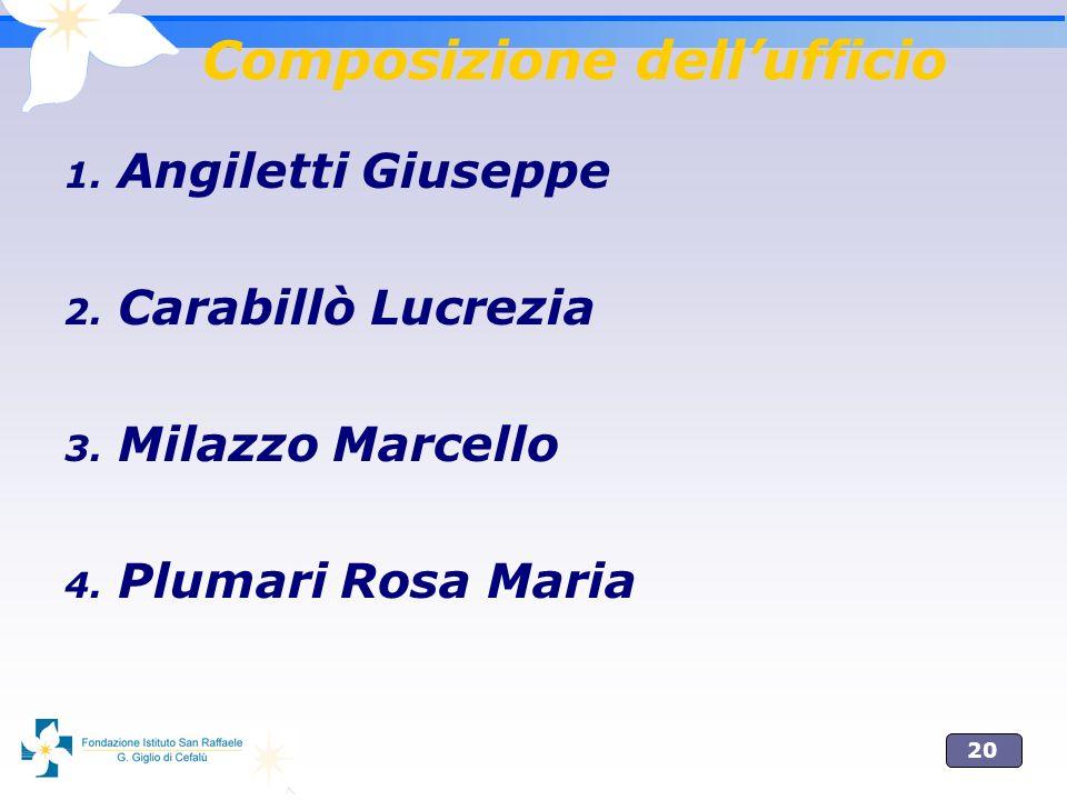 20 Composizione dellufficio 1. Angiletti Giuseppe 2. Carabillò Lucrezia 3. Milazzo Marcello 4. Plumari Rosa Maria