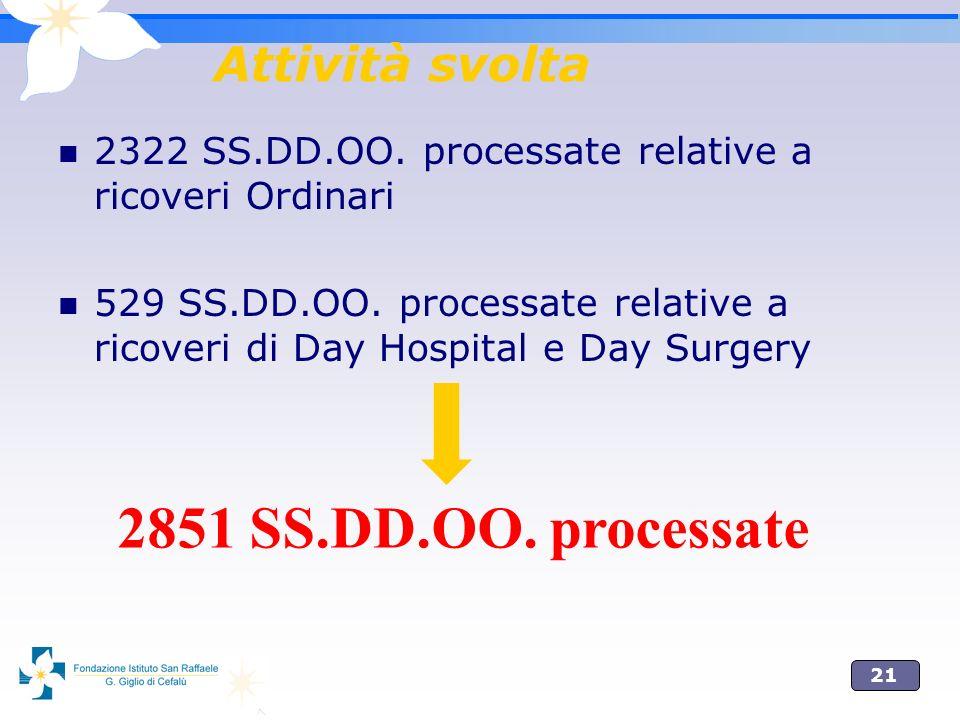 21 Attività svolta 2322 SS.DD.OO. processate relative a ricoveri Ordinari 529 SS.DD.OO. processate relative a ricoveri di Day Hospital e Day Surgery 2