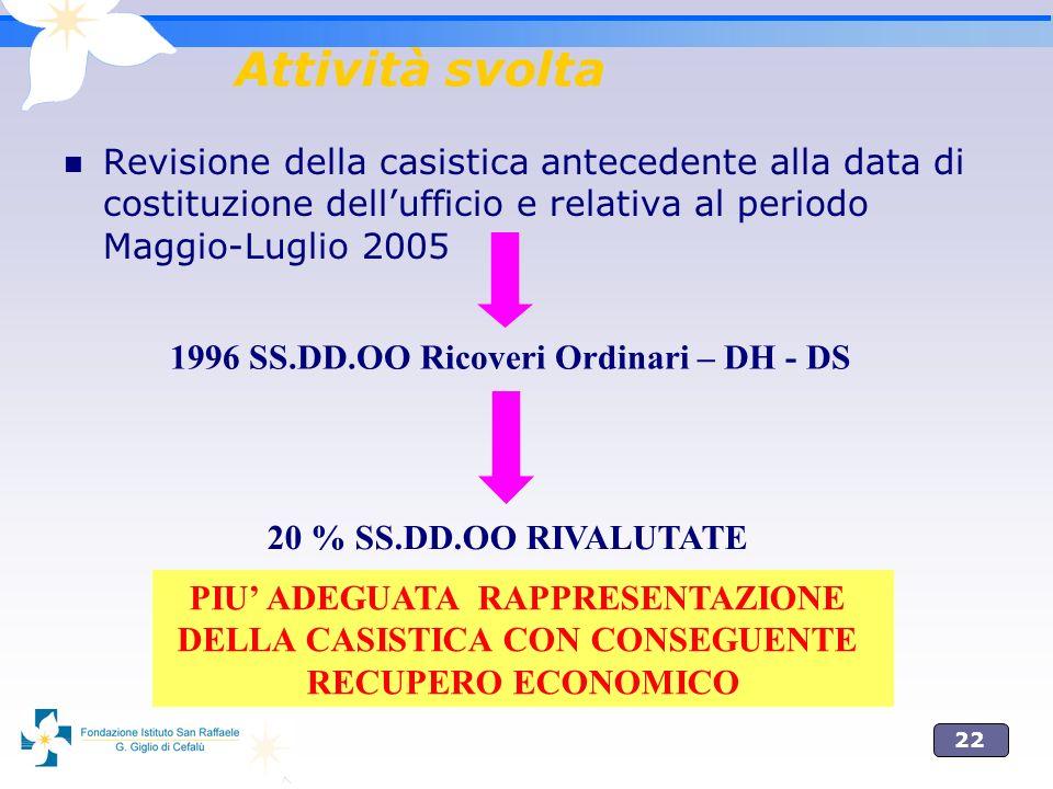 22 Attività svolta Revisione della casistica antecedente alla data di costituzione dellufficio e relativa al periodo Maggio-Luglio 2005 1996 SS.DD.OO