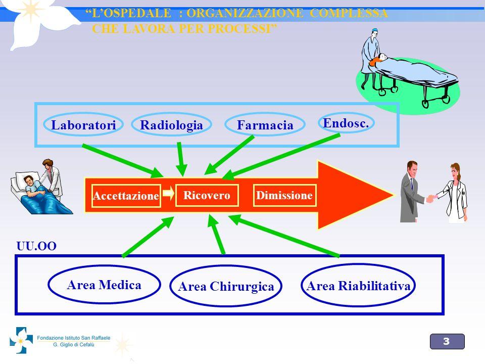 3 Accettazione RicoveroDimissione LaboratoriRadiologia Endosc. Farmacia Area Medica Area Chirurgica Area Riabilitativa UU.OO LOSPEDALE : ORGANIZZAZION