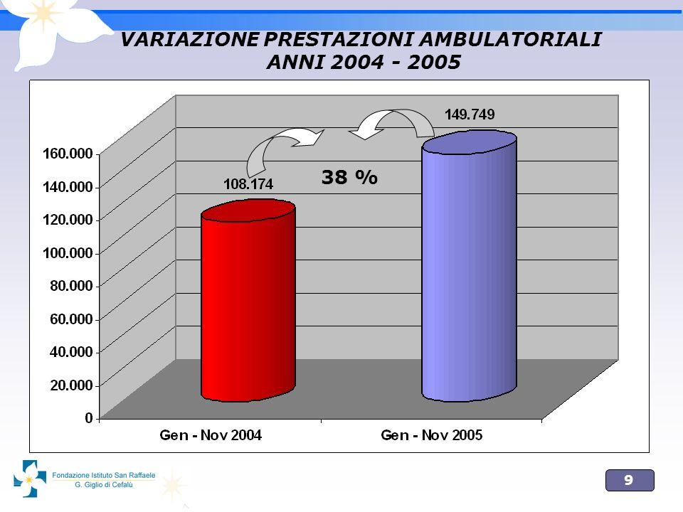 9 VARIAZIONE PRESTAZIONI AMBULATORIALI ANNI 2004 - 2005 38 %