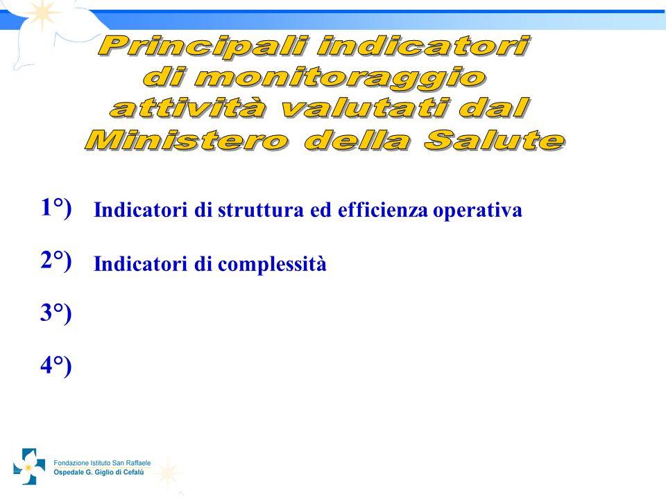 1010 1°) 2°) 3°) 4°) Indicatori di struttura ed efficienza operativa Indicatori di complessità