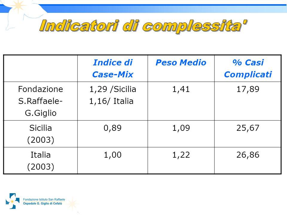 1 Indice di Case-Mix Peso Medio % Casi Complicati Fondazione S.Raffaele- G.Giglio 1,29 /Sicilia 1,16/ Italia 1,4117,89 Sicilia (2003) 0,891,0925,67 Italia (2003) 1,001,2226,86