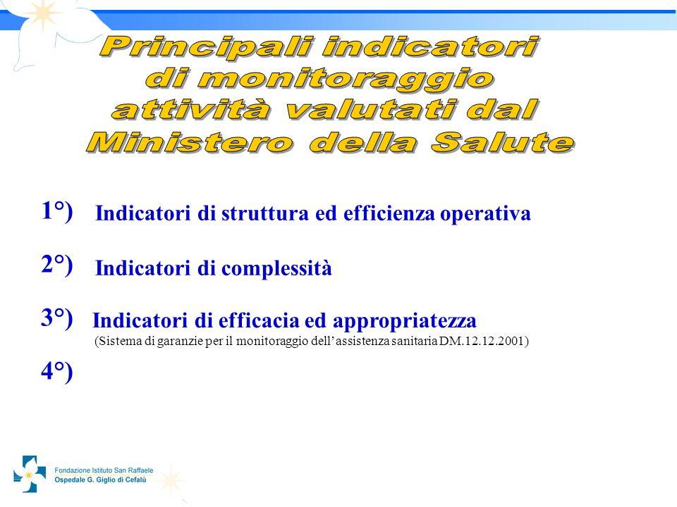 1313 1°) 2°) 3°) 4°) Indicatori di struttura ed efficienza operativa Indicatori di complessità Indicatori di efficacia ed appropriatezza (Sistema di garanzie per il monitoraggio dellassistenza sanitaria DM.12.12.2001)