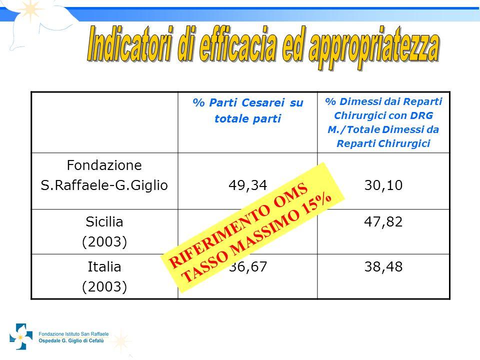 1414 % Parti Cesarei su totale parti % Dimessi dai Reparti Chirurgici con DRG M./Totale Dimessi da Reparti Chirurgici Fondazione S.Raffaele-G.Giglio49,3430,10 Sicilia (2003) 48,1547,82 Italia (2003) 36,6738,48 RIFERIMENTO OMS TASSO MASSIMO 15%