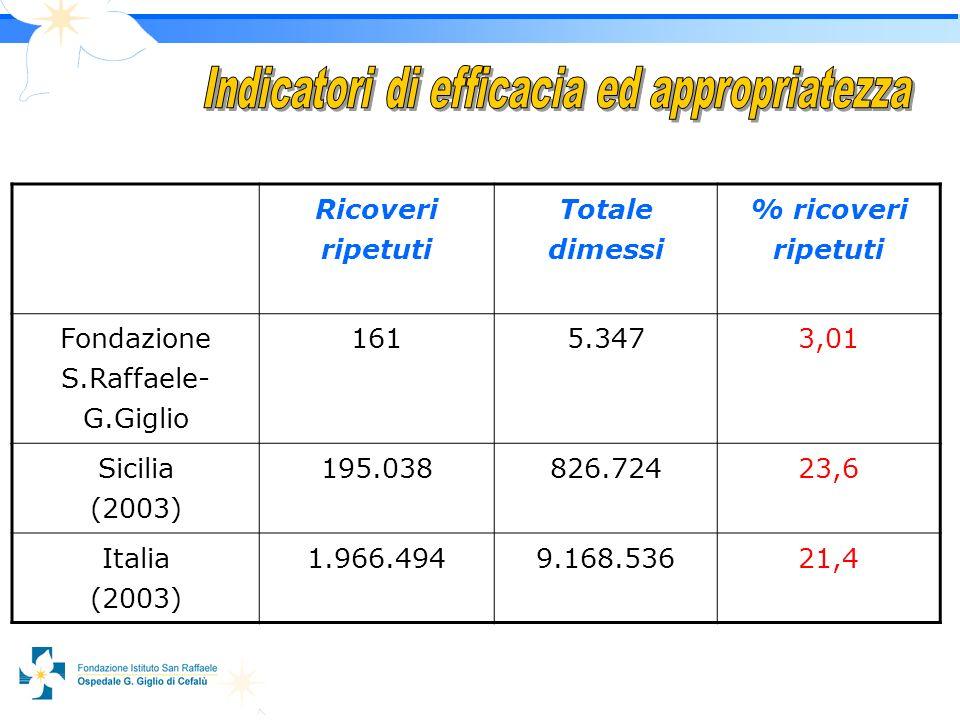 1717 Ricoveri ripetuti Totale dimessi % ricoveri ripetuti Fondazione S.Raffaele- G.Giglio 1615.3473,01 Sicilia (2003) 195.038826.72423,6 Italia (2003) 1.966.4949.168.53621,4