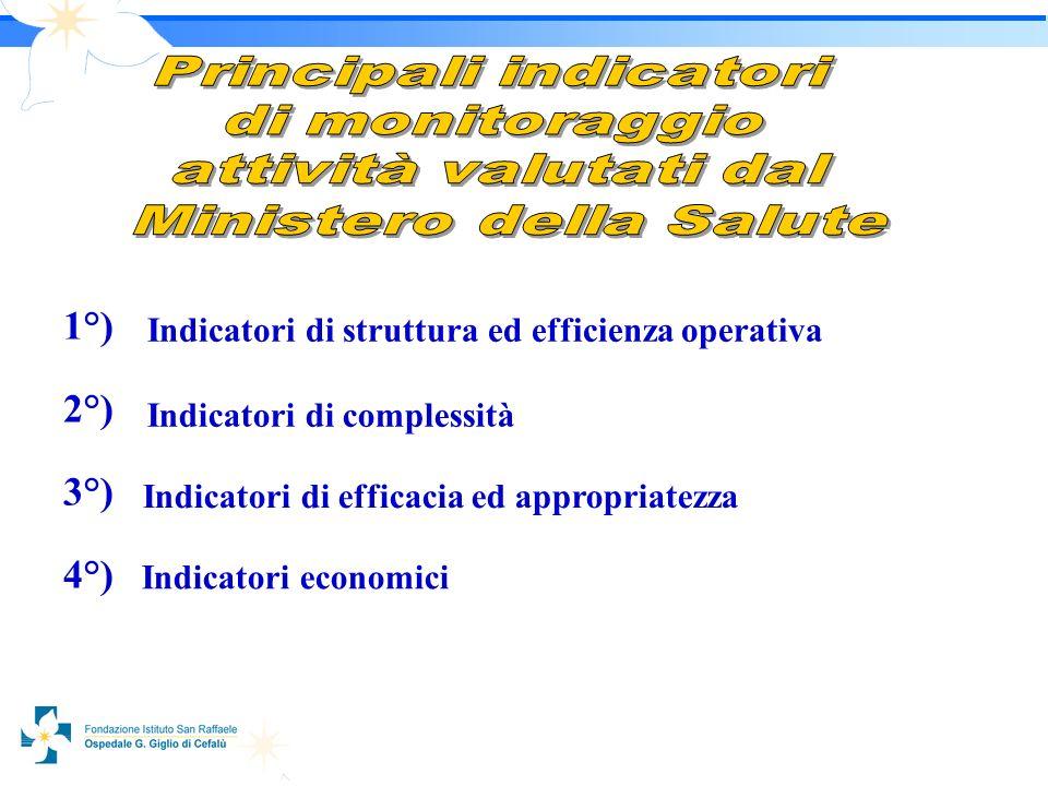 1818 1°) 2°) 3°) 4°) Indicatori di struttura ed efficienza operativa Indicatori di complessità Indicatori di efficacia ed appropriatezza Indicatori economici
