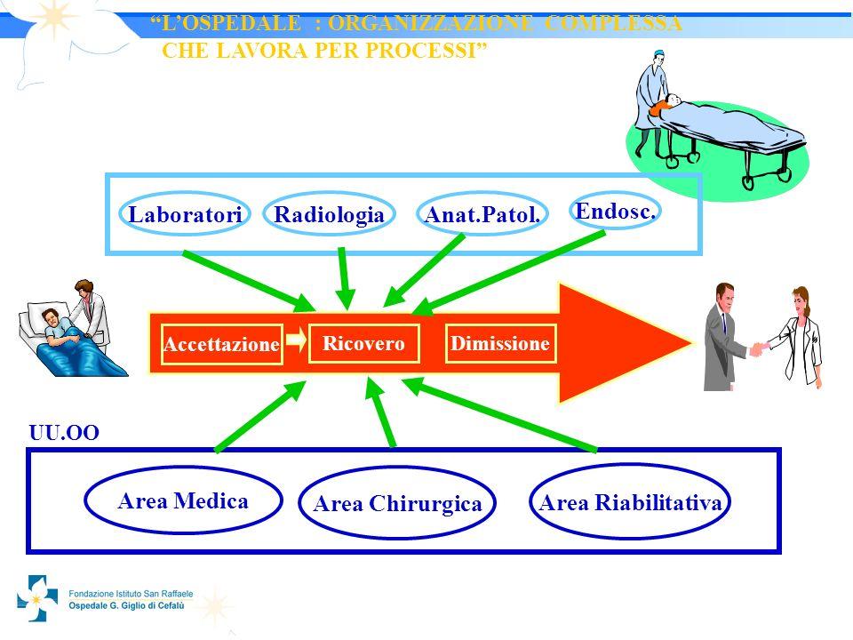 2525 Accettazione RicoveroDimissione LaboratoriRadiologia Endosc.