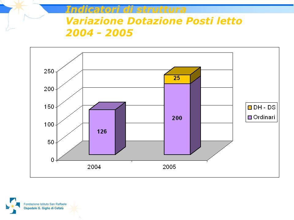 5 Indicatori di struttura Variazione Dotazione Posti letto 2004 - 2005