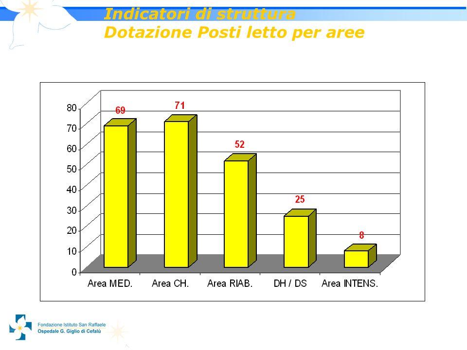6 Indicatori di struttura Dotazione Posti letto per aree