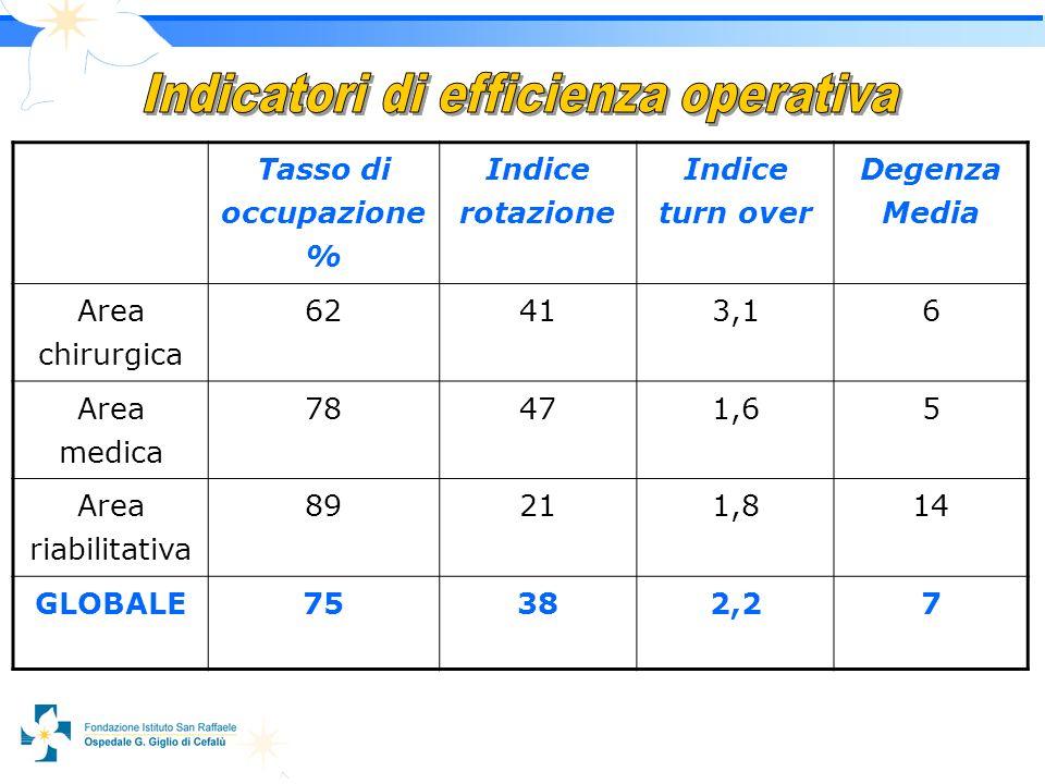 7 Tasso di occupazione % Indice rotazione Indice turn over Degenza Media Area chirurgica 62413,16 Area medica 78471,65 Area riabilitativa 89211,814 GLOBALE75382,27