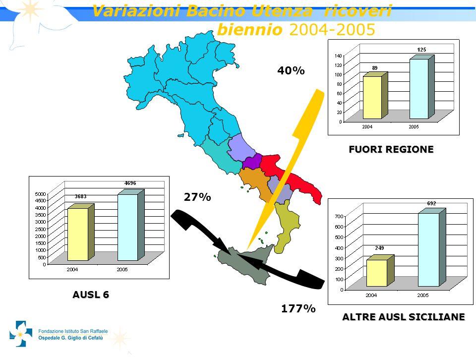 9 Variazioni Bacino Utenza ricoveri biennio 2004-2005 AUSL 6 ALTRE AUSL SICILIANE FUORI REGIONE 27% 40% 177%