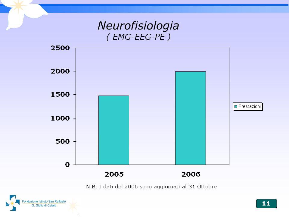 11 Neurofisiologia ( EMG-EEG-PE ) N.B. I dati del 2006 sono aggiornati al 31 Ottobre