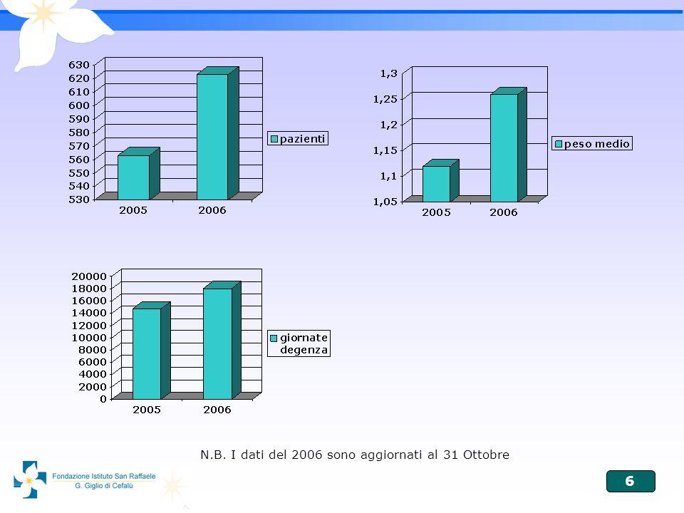 6 N.B. I dati del 2006 sono aggiornati al 31 Ottobre