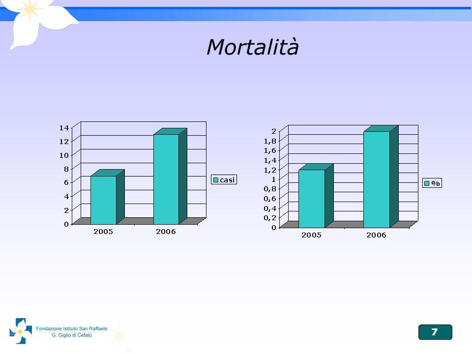7 Mortalità