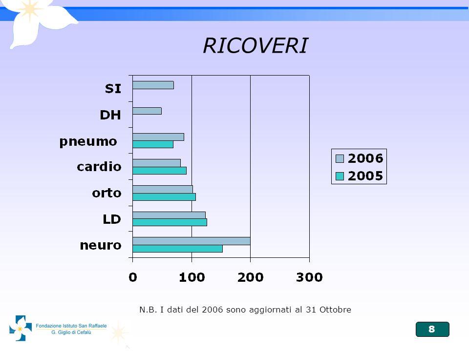 8 RICOVERI N.B. I dati del 2006 sono aggiornati al 31 Ottobre