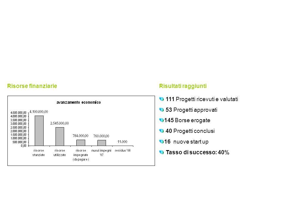 Il Business Lab Risorse finanziarie e risultati raggiunti Risultati raggiunti 111 Progetti ricevuti e valutati 53 Progetti approvati 145 Borse erogate