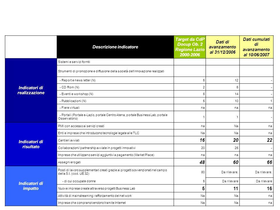 Descrizione indicatore Target da CdP Docup Ob. 2 Regione Lazio 2000-2006 Dati di avanzamento al 31/12/2006 Dati cumulati di avanzamento al 10/06/2007