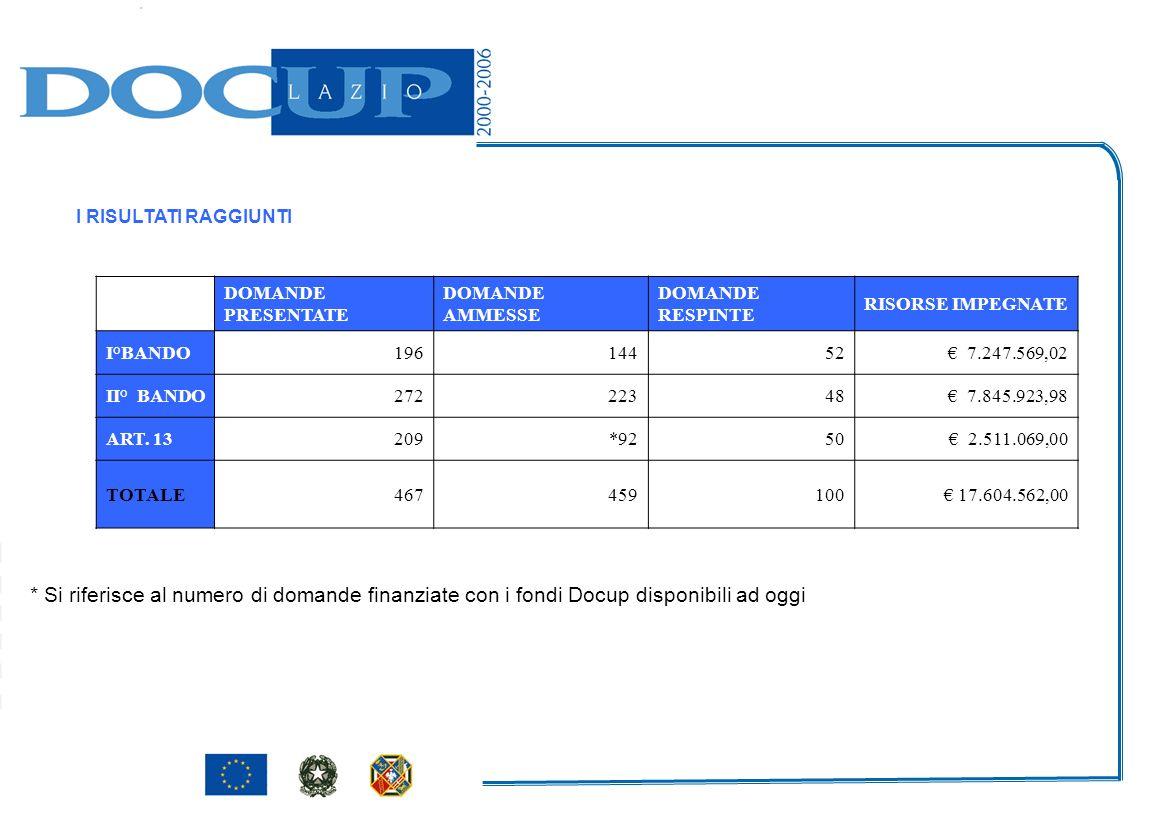 * Si riferisce al numero di domande finanziate con i fondi Docup disponibili ad oggi I RISULTATI RAGGIUNTI DOMANDE PRESENTATE DOMANDE AMMESSE DOMANDE