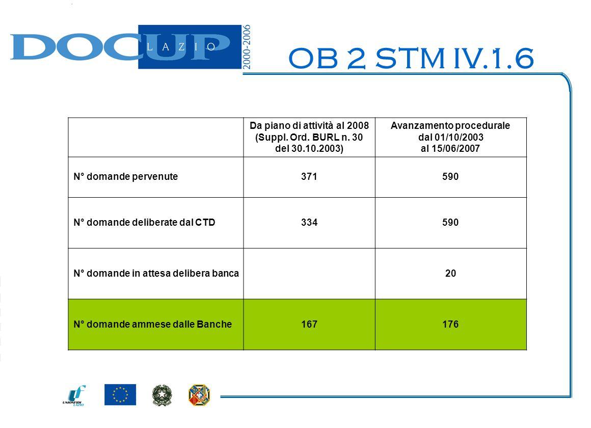 OB 2 STM IV.1.6 Da piano di attività al 2008 (Suppl.