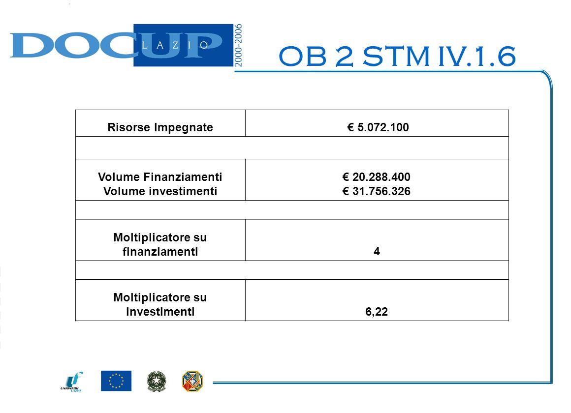 Risorse Impegnate 5.072.100 Volume Finanziamenti Volume investimenti 20.288.400 31.756.326 Moltiplicatore su finanziamenti4 Moltiplicatore su investimenti6,22 OB 2 STM IV.1.6