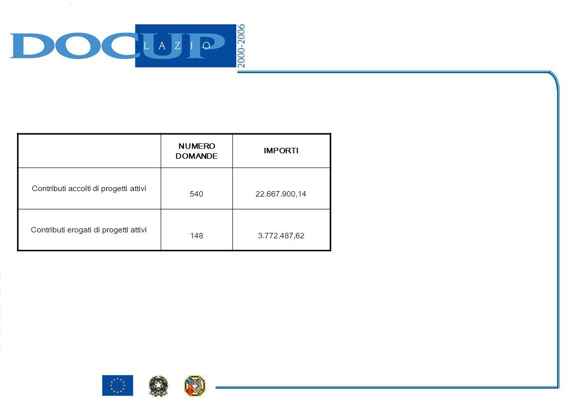 NUMERO DOMANDE IMPORTI Contributi accolti di progetti attivi 54022.667.900,14 Contributi erogati di progetti attivi 1483.772.487,62