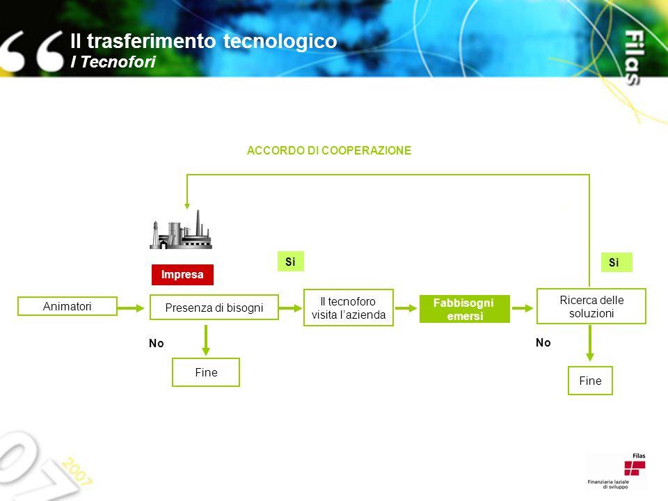Settori di attuale copertura dei tecnofori Plastica/Legno Vetro/ceramica Agroalimentare ICT Chimico/Farmaceutico Meccanica e automazione industriale Il trasferimento tecnologico Risultati numerici, settori, prospettive di sviluppo Risultati numerici Al 31-12-2006 Tecnofori 8 Imprese contattate: 1210 Richieste di tecnologia: 60 Soluzioni tecnologiche fornite alle PMI: 25 Cantieri di trasferimento tecnologico attivati e finanziati con altre Misure/leggi regionali: 12 Al 10-06-2007 (dati cumulati) Imprese contattate: 1300 richieste di tecnologia: 140 Soluzioni tecnologiche fornite alle PMI: 55 Cantieri di trasferimento tecnologico attivati e finanziati con altre Misure/leggi regionali: 35
