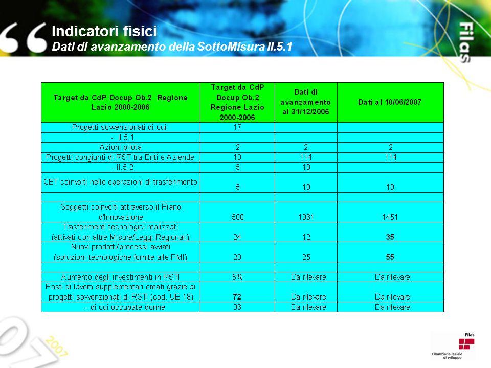 Indicatori fisici Dati di avanzamento della SottoMisura II.5.1
