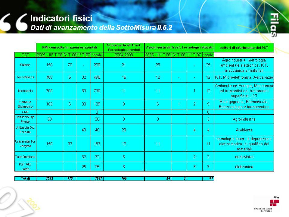Indicatori fisici Dati di avanzamento della SottoMisura II.5.2
