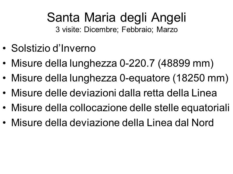 Santa Maria degli Angeli 3 visite: Dicembre; Febbraio; Marzo Solstizio dInverno Misure della lunghezza 0-220.7 (48899 mm) Misure della lunghezza 0-equatore (18250 mm) Misure delle deviazioni dalla retta della Linea Misure della collocazione delle stelle equatoriali Misure della deviazione della Linea dal Nord