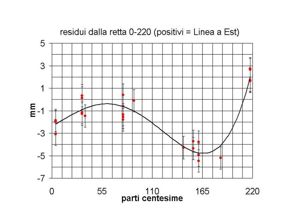 Azimut del Pantheon col Sole 175°5830±30