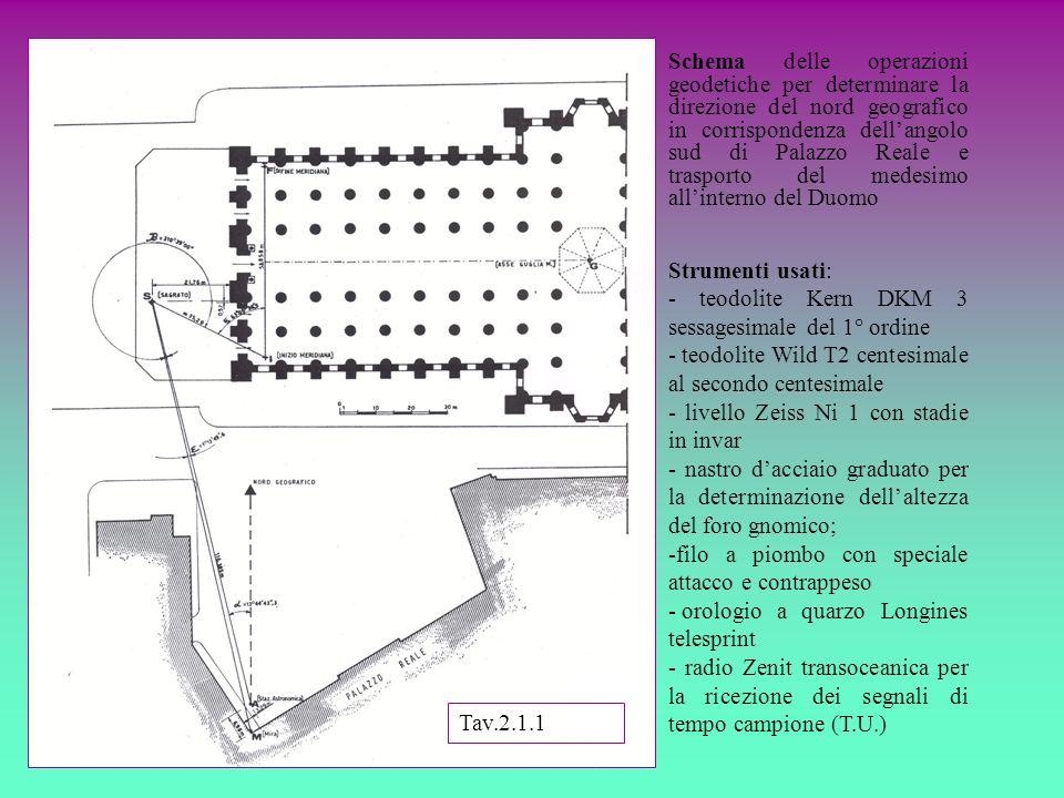 Schema delle operazioni geodetiche per determinare la direzione del nord geografico in corrispondenza dellangolo sud di Palazzo Reale e trasporto del