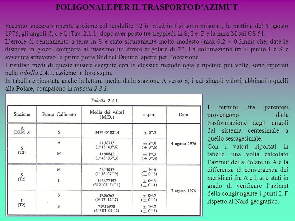 POLIGONALE PER IL TRASPORTO DAZIMUT Facendo successivamente stazione col teodolite T2 in S ed in I si sono misurati, la mattina del 5 agosto 1976, gli