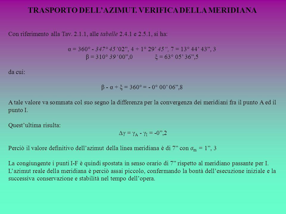TRASPORTO DELLAZIMUT. VERIFICA DELLA MERIDIANA Con riferimento alla Tav. 2.1.1, alle tabelle 2.4.1 e 2.5.1, si ha: α = 360° - 347° 45 02, 4 + 1° 29 45